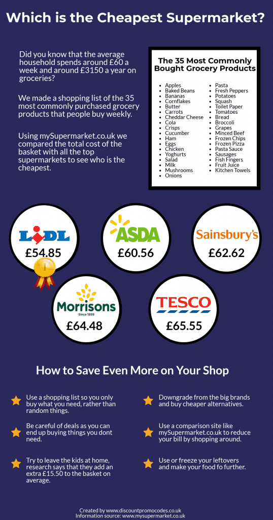 Cheapest-Supermarket-538x1024.png